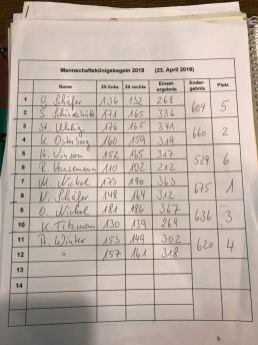 Mannschaftskönigskegeln 2018 - Ergebnisse