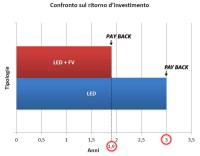 Impianti FV e illuminazione a LED per abbattere i costi