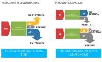 Ottimizzare la produzione di energia - schematica gruppo AB