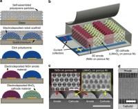 Micro-batterie, accumulatori ad alta efficienza