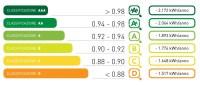 Classi di efficienza energetica