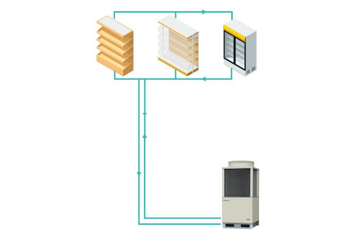 Refrigerazione sostenibile con le unità transcritiche Panasonic