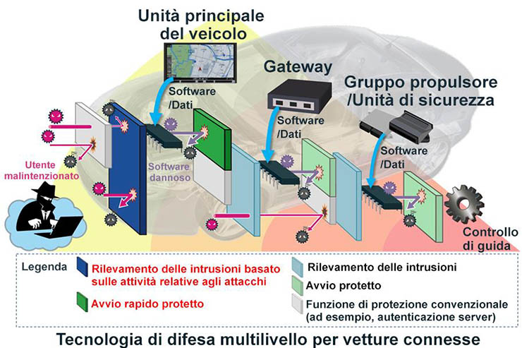 Mitsubishi Electric, difesa multilivello per vetture connesse