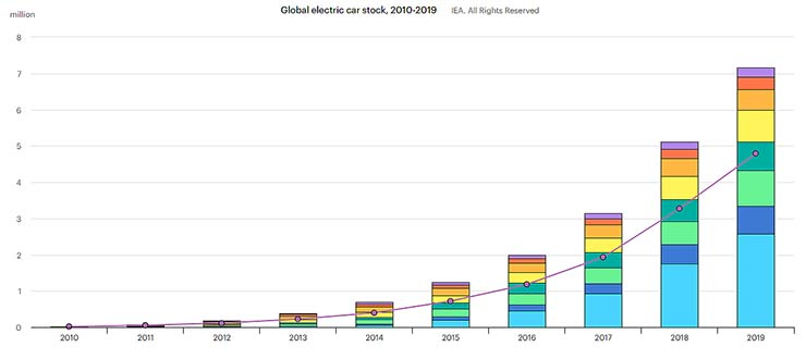 Global EV Outlook