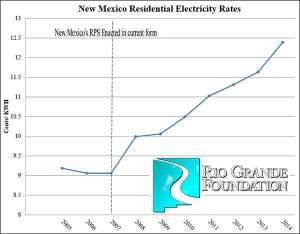 rgf_nm_energy_prices