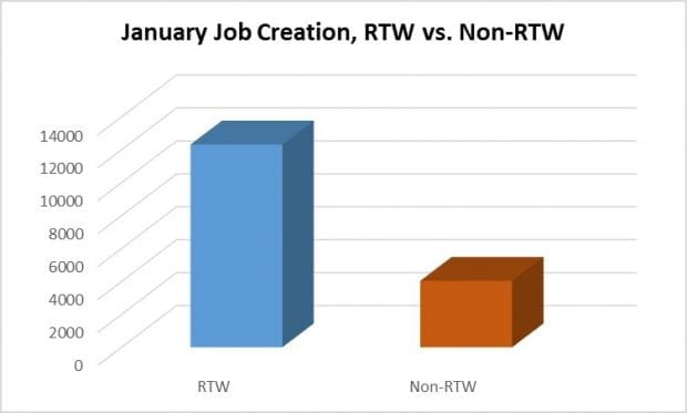 New Year, Same Results: Jobs and the Right to Work
