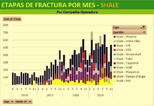 La petrolera de bandera es la empresa que menor caída mostró en las etapas de fractura durante todo el año. (Fuente: Gentileza Luciano Fucello de NCS Multistage)