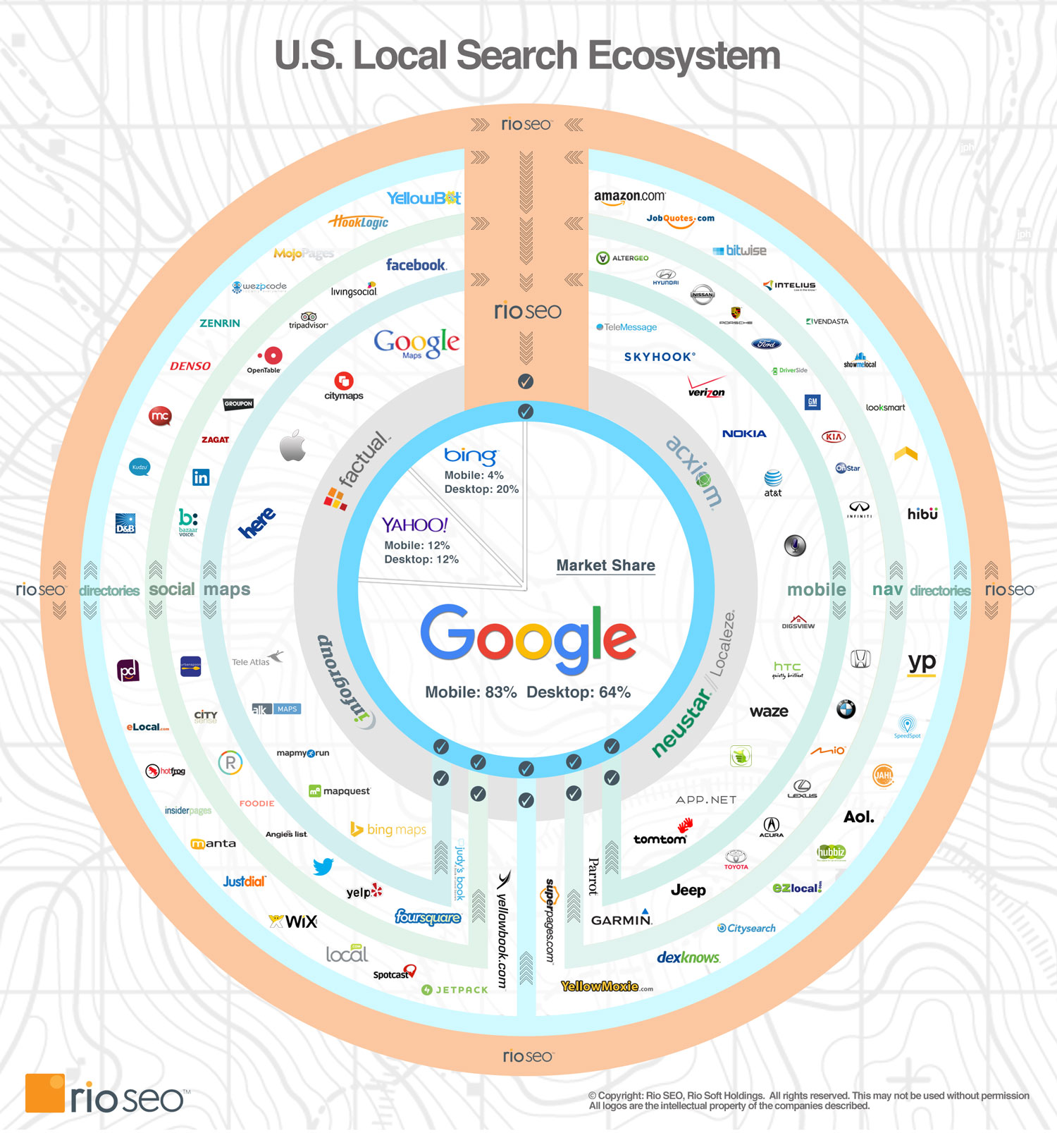 US-Local-Search-Ecosystem
