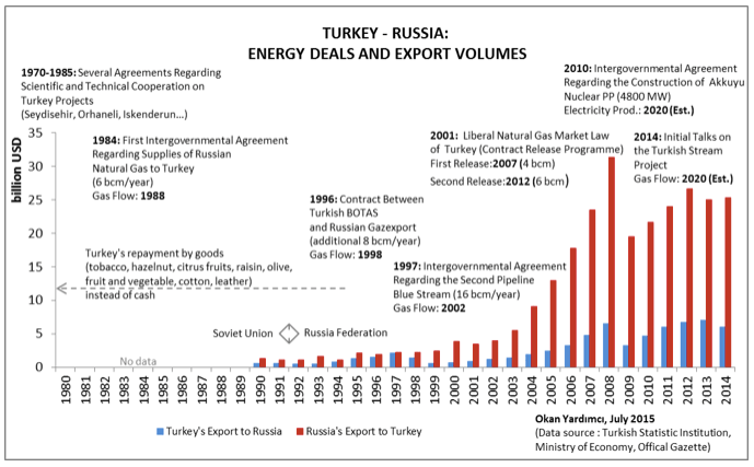 Gas Consumption in Turkey, Natural Gas World