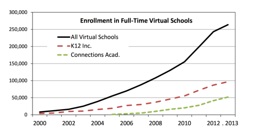 Estimated Enrollment Trends in Full-Time Virtual Schools. (National Education Policy Center)