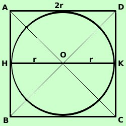 Quadrato Circoscritto In Una Circonferenza