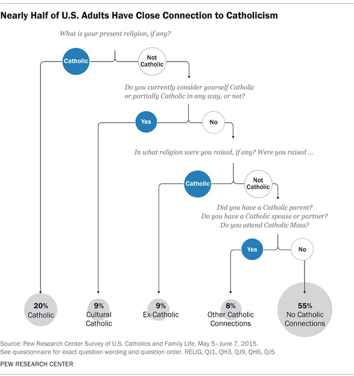 Nearly Half of U.S. Adults Have Close Connection to Catholicism. Graphic courtesy of Pew Research Center