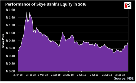 Designed to crash: How directors, 'powerful forces' in Lagos raped Skye Bank to death