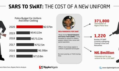 RipplesMetrics... SARS TO SWAT: Change will cost Nigeria millions