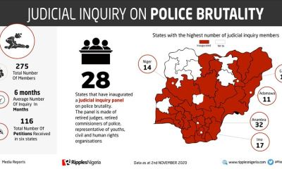 #ENDSARS: Nigerians look to 275 judicial panel of inquiry members to bring justice for victims of police brutality