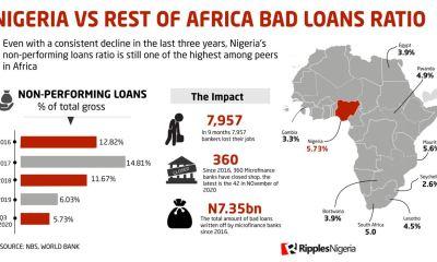 RipplesMetrics: Nigeria ranks 10th in non-performing loans, as micro-finance banks write-off N7.35bn bad debts in 5 years