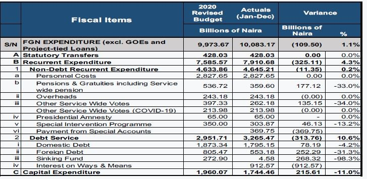 RipplesMetrics: For every N100 Earned, Nigeria spent N82 paying debt in 2020
