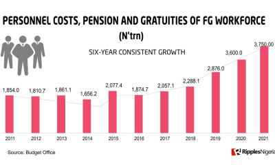 FG spend on personnel cost increases by over 100% in 11 years