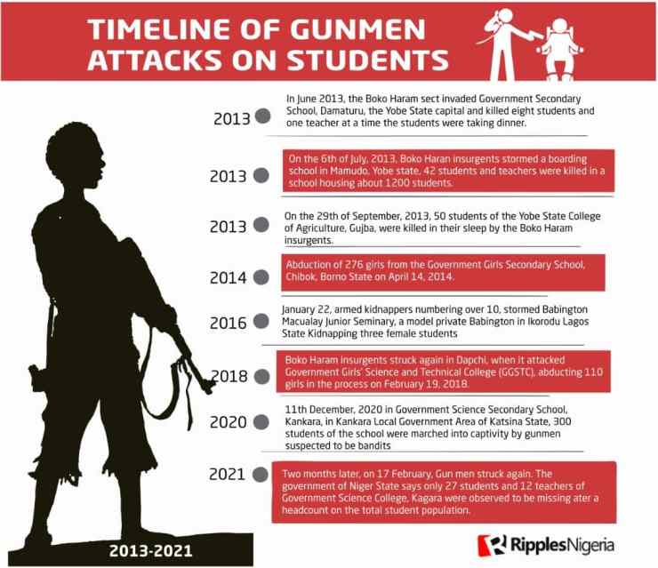 In nine years, 802 students have been kidnapped or killed by gunmen