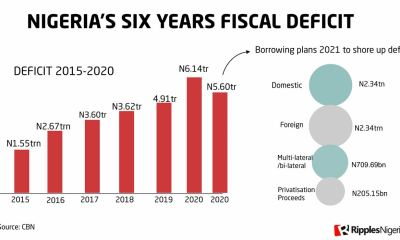 RipplesMetrics: In six years, Nigerian govt accumulates N22.5trn fiscal deficit