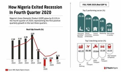 Nigeria exits recession, as GDP grows by 0.11% in Q4 2020