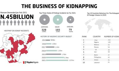 RipplesMetrics: Kidnappers demanded N.5 billion ransom from over 897 victims in two months