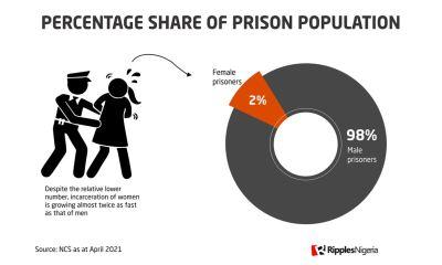 RipplesMetrics: Data show Nigerian women are going to prison faster than men