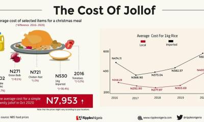 Cost of making jollof rice jumps 81% in five years