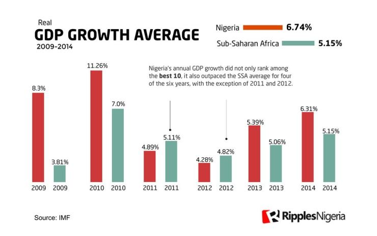 RipplesMetrics: Nigeria's six-year average GDP growth ranks 15 slowest in Sub-Saharan Africa