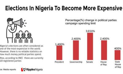 Governorship campaign spending limits
