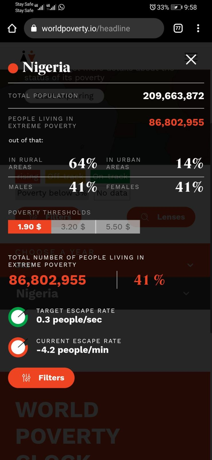 FACT CHECK: Are Nigeria's unemployment and poverty rate 32.5% and 40% respectively?