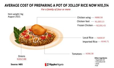 Cost of making jollof rice now N10,314 as Nigerians groan under weight of inflation