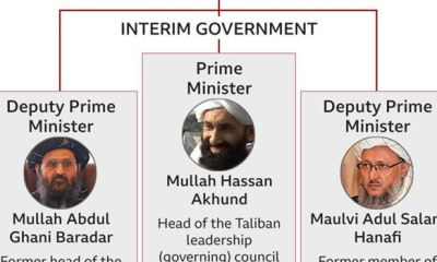 Meet the men in the Taliban Interim govt