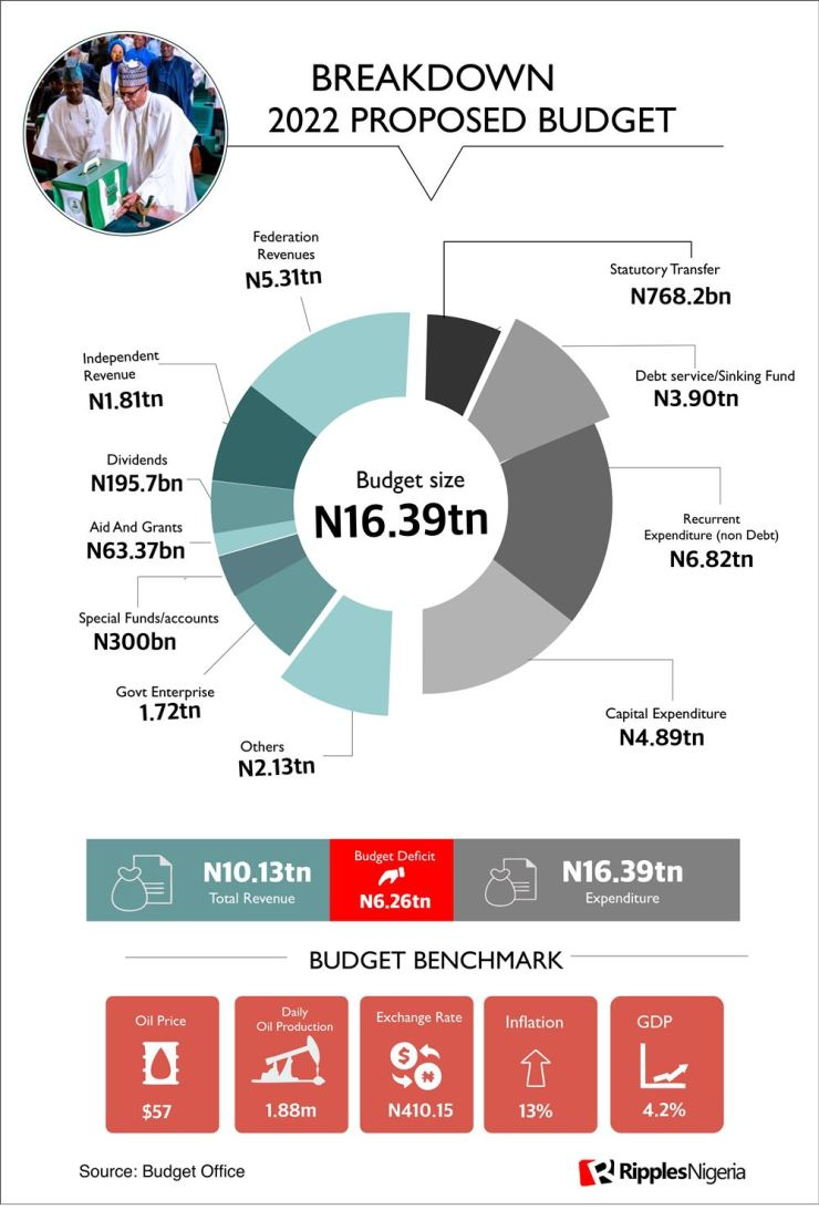 RipplesMetrics: Key numbers of 2022 budget as Buhari expects economy to grow fastest ever under his govt