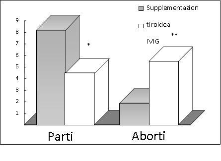 Prognosi gestazionale in pazienti con ASR trattate con supplementazione tiroidea o IVIG