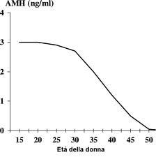AMH ormone anti mulleriano nelel fasi della vita