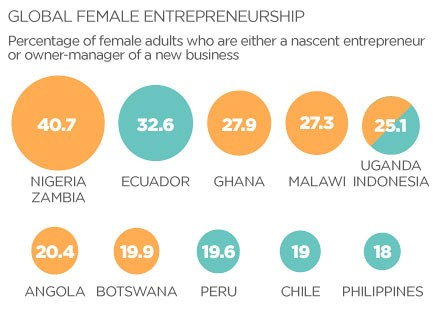 140507134638-global-female-entrepreneurship-african-startup-entertain-feature