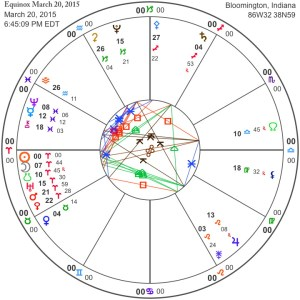 Equinox March 20, 2015