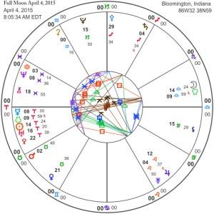 Full Moon April 4, 2015