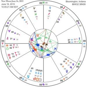 New Moon June 16, 2015
