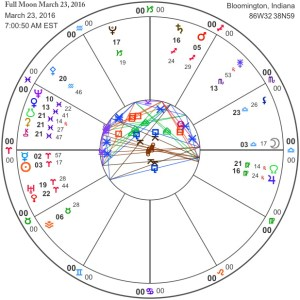 Full Moon March 23, 2016