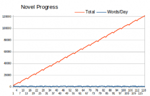 Chart of Progress