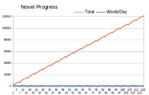 Chart of Progress