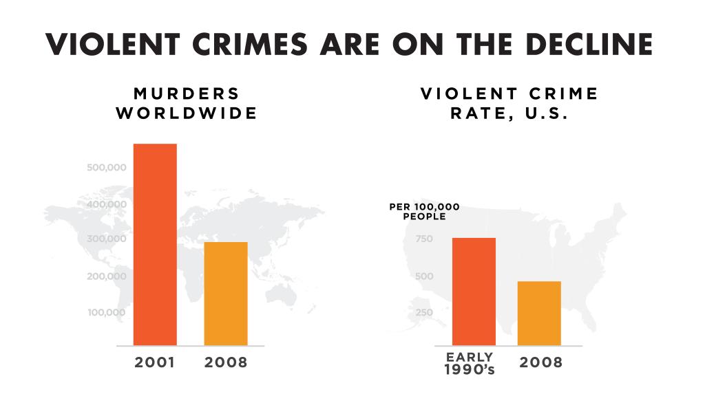violent-crimes-decline