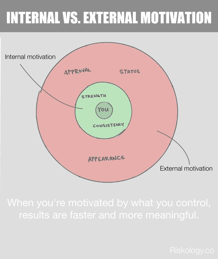 internal-external-motivation
