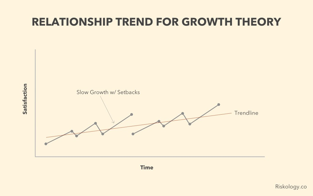 growth-theory-trend