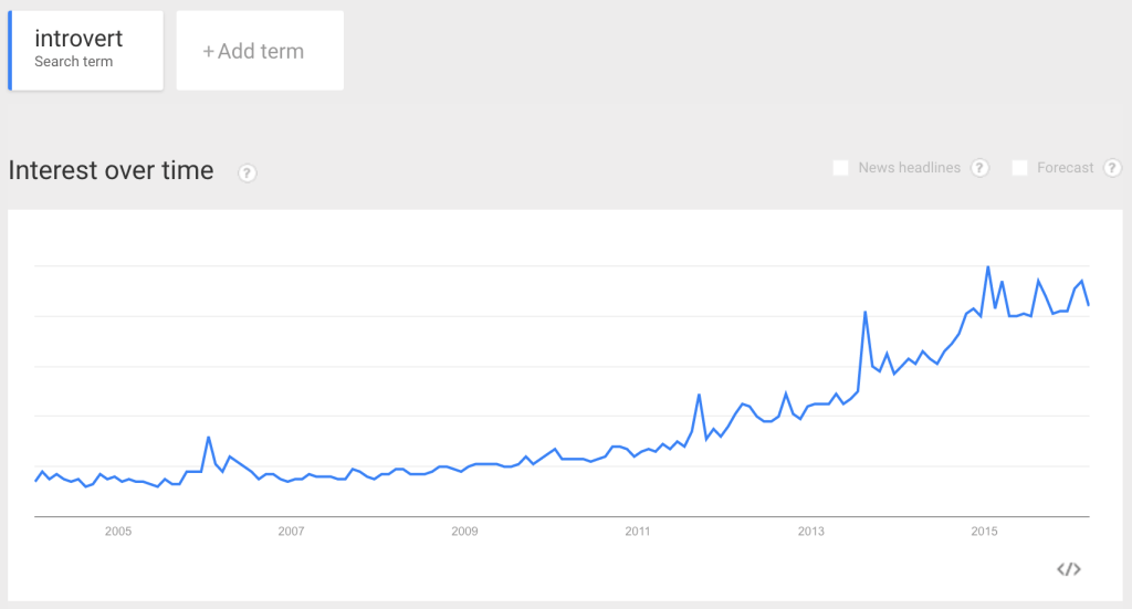 "Google Trends for the Term ""Introvert"""