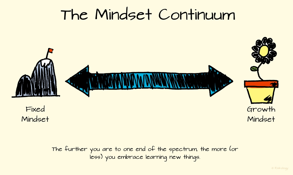 Fixed mindset is at one end of the continuum and growth mindset is at the other. The further you are to one end, the more (or less) you embrace learning new things.