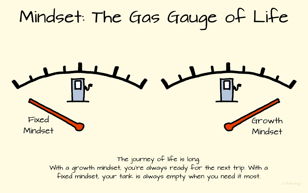 Your mindset is like the gas gauge on your car for the long journey of life. With a growth mindset, you're always ready for the next trip. With a fixed mindset, your tank is always empty when you need it most.