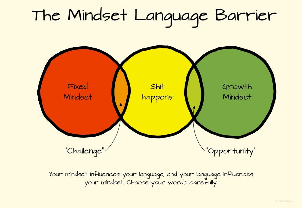 The mindset language barrier. Your mindset influences your language, and your language influences your mindset. When life happens, choose your words carefully.